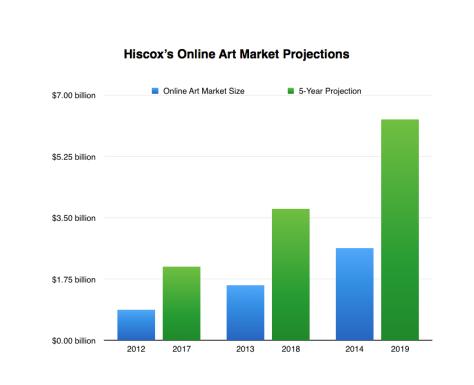 hiscox-printsales projections