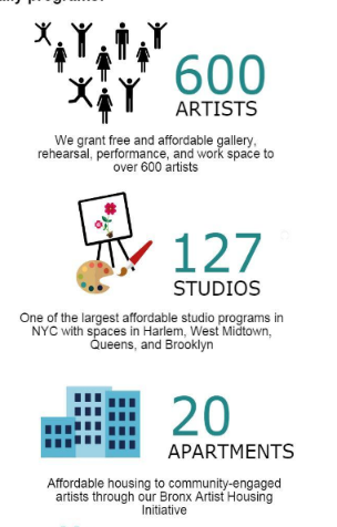 Support for visual artists in New York